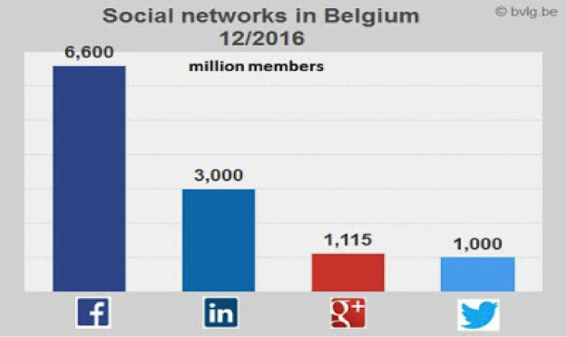 Facebook is grootste social media platform in België